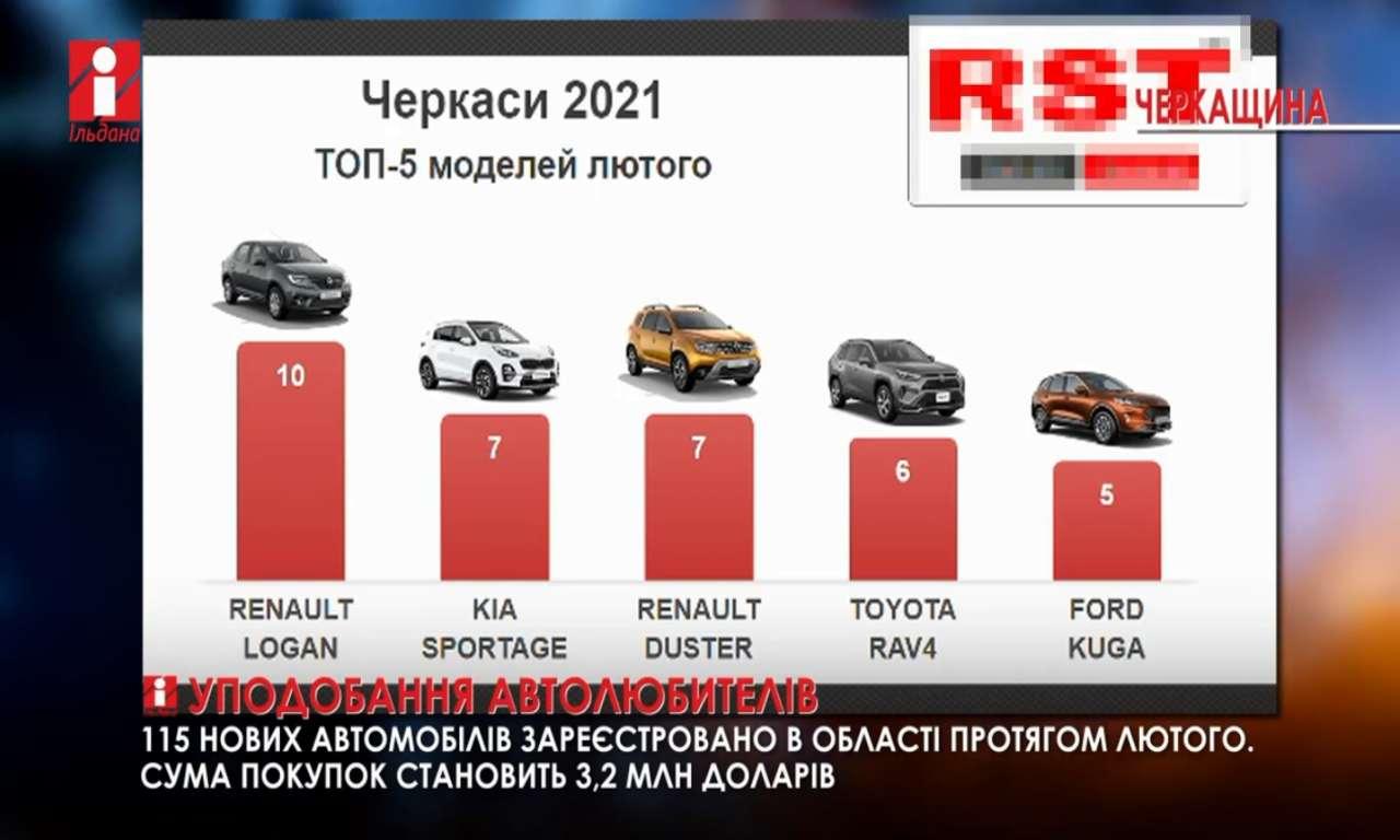 Протягом року черкащани придбали автомобілів на 35 млн доларів (ВІДЕО)