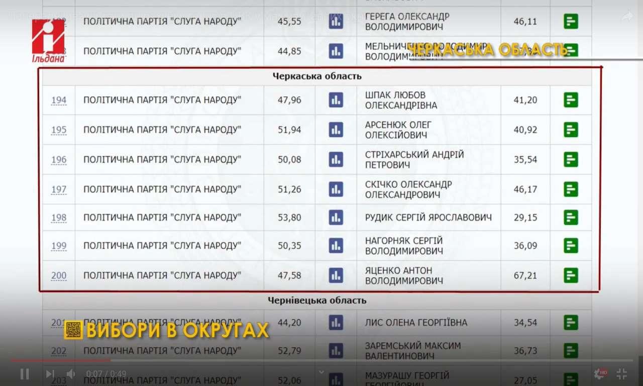 Попередні результати підрахунку голосів ЦВК у мажоритарних округах Черкащини (ВІДЕО)