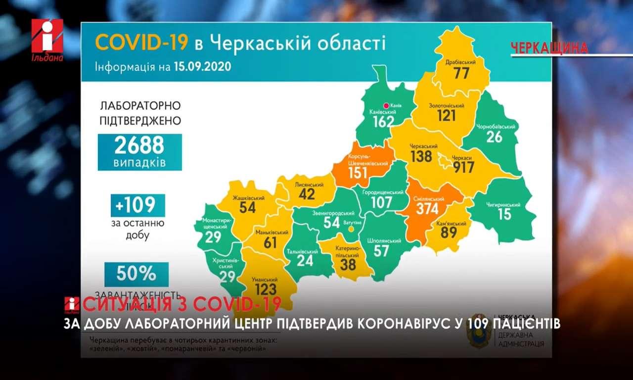 Ситуація з COVID-19 на Черкащині: за добу 109 нових випадків (ВІДЕО)