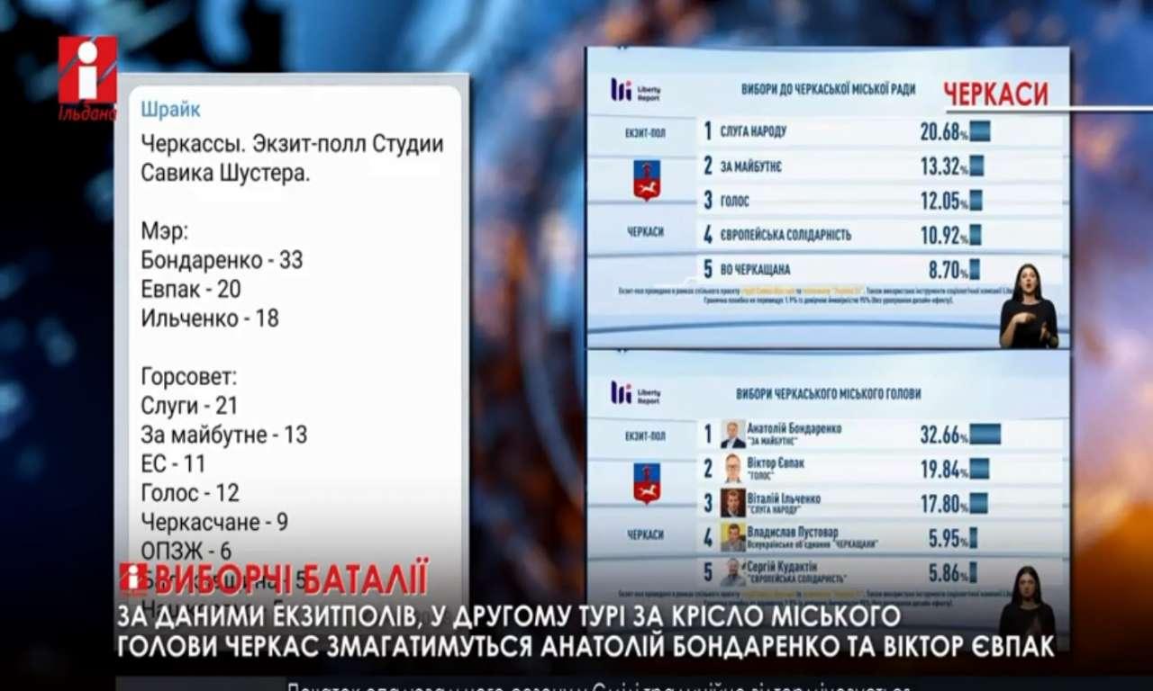 У другому турі змагатимуться Анатолій Бондаренко та Віктор Євпак (ВІДЕО)