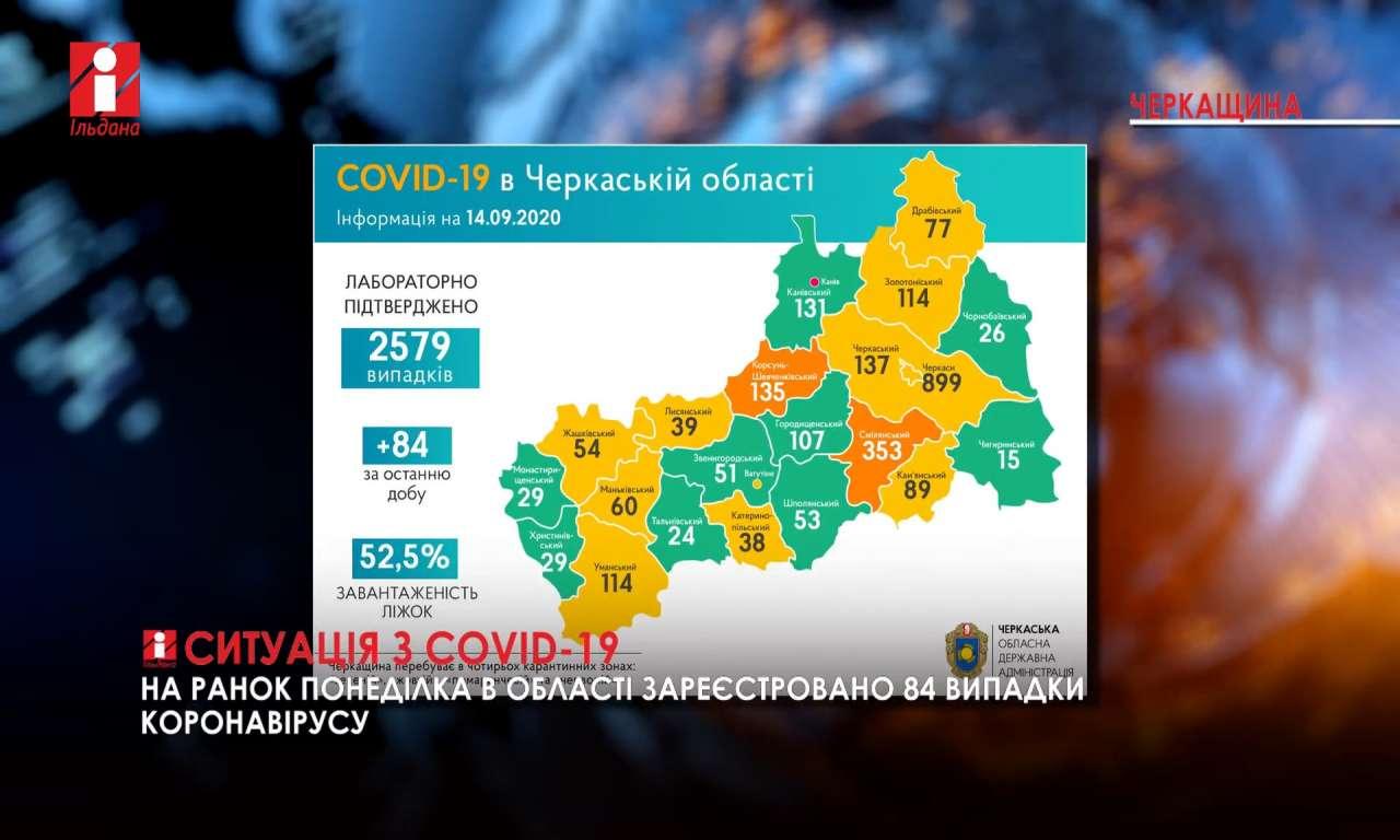 На ранок понеділка на Черкащині зафіксовано 84 нових випадки COVID-19 (ВІДЕО)