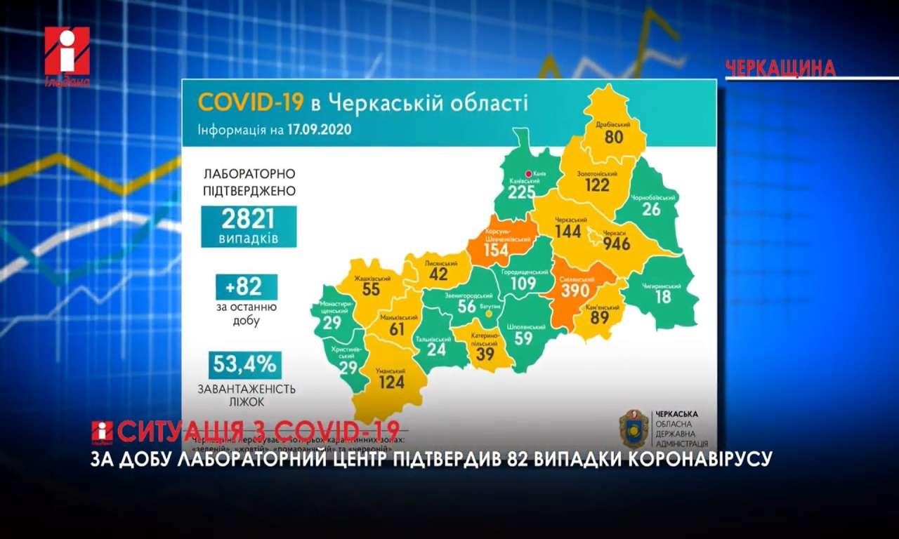 Ситуація з COVID-19 на Черкащині: найбільше нових випадків на Канівщині (ВІДЕО)