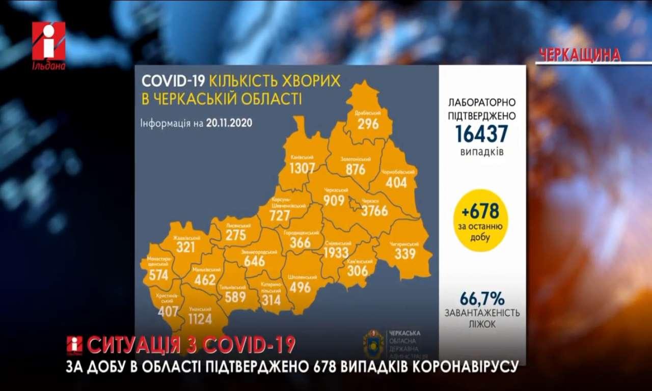 Ситуація з COVID-19 на Черкащині: майже 700 нових випадків за добу 20.11 (ВІДЕО)