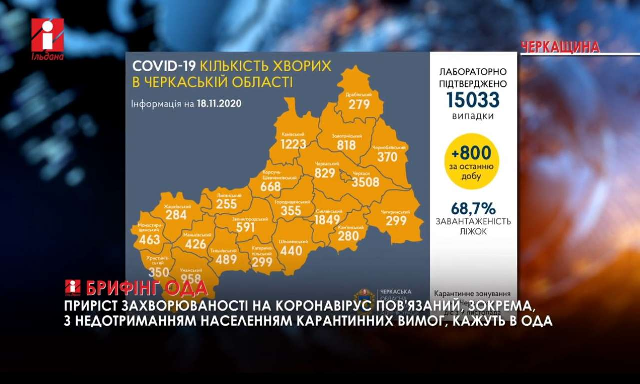 Ситуація з COVID-19 на Черкащині: кількість хворих зросла до 800 за добу (ВІДЕО)