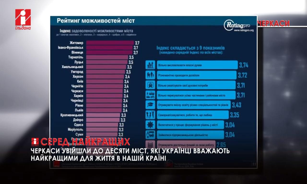 Черкаси - в десятці найкращих міст в Україні (ВІДЕО)