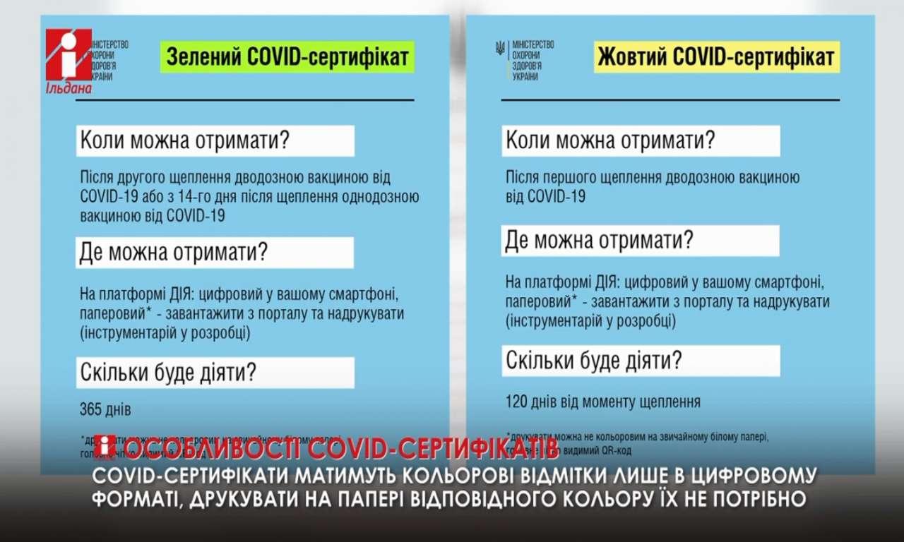 Нові внутрішні СOVID-сертифікати можна буде одержати вже після першого щеплення (ВІДЕО)