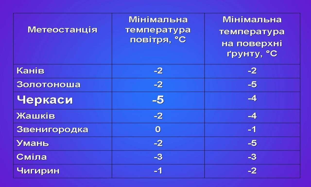 Рекорд мінімальної температури за останні 73 роки оновлено у Черкасах