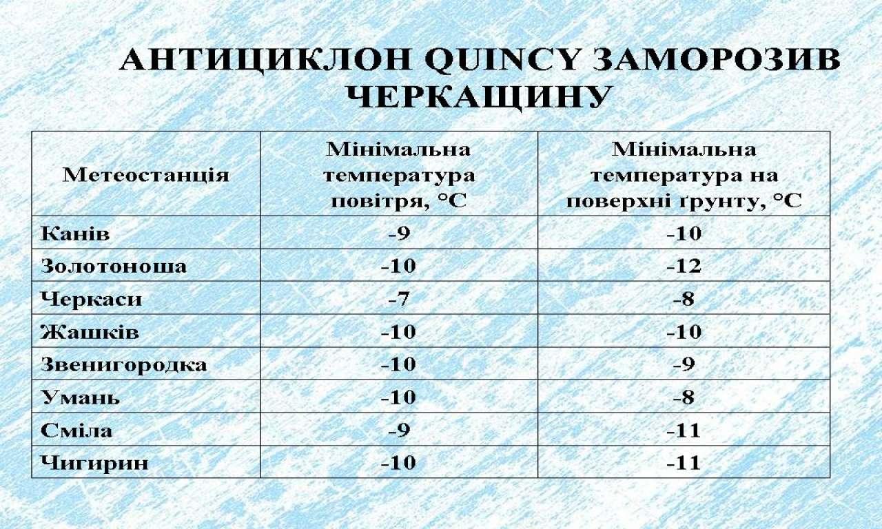 Антициклон QUINCY заморозив Черкащину: в деяких районах було мінус 10