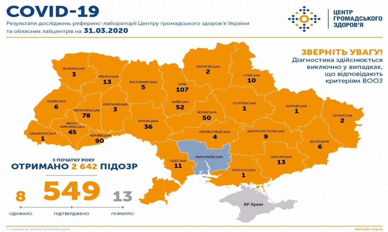 Черкаська область серед лідерів по кількості підтверджених випадків захворювання на коронавірус